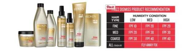 Crushing on Frizz Dismiss by Redken (because it WORKS )!  @redkenfifthavenue, @CutlerSalon