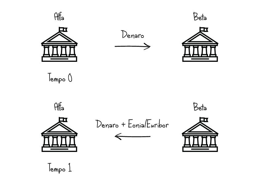 esempio eonia euribor tasso interbancario
