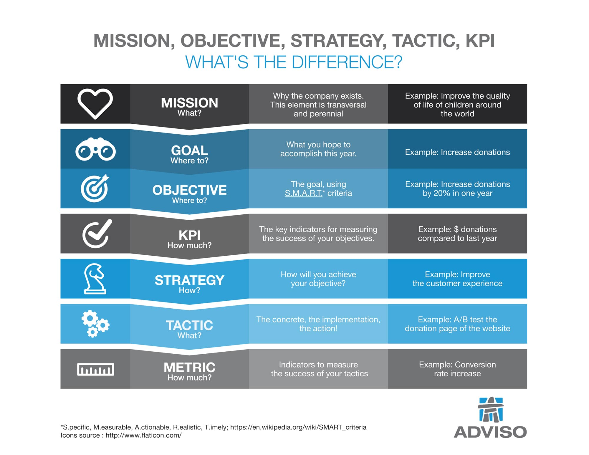 How To Define Objective Strategy And Tactic