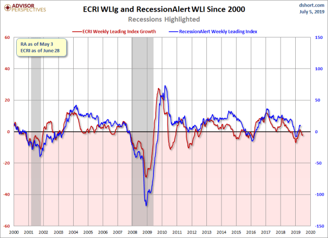 RecessionALERT and ECRI WLI Growth