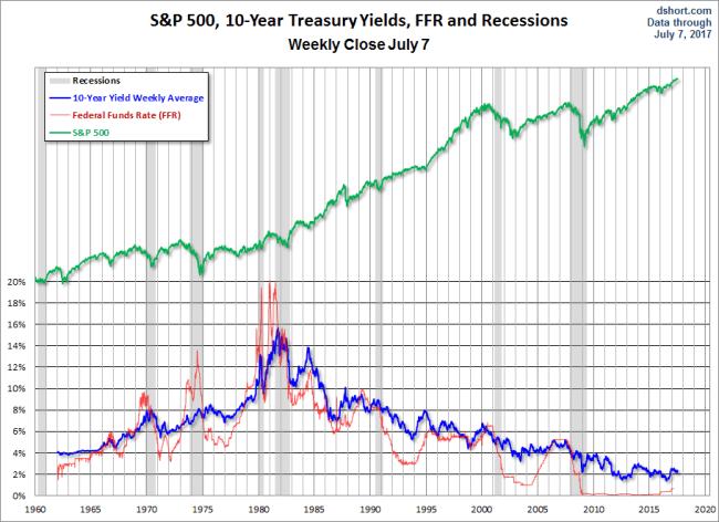 10-year Yield since 1962