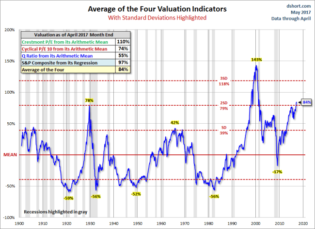 Standard Deviation Average