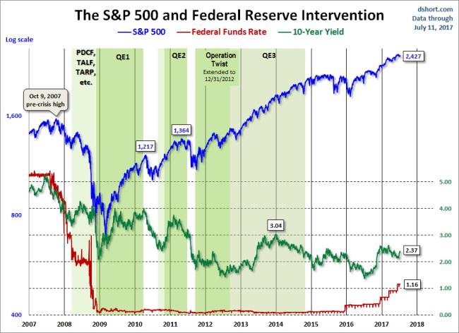 Fed Intervention
