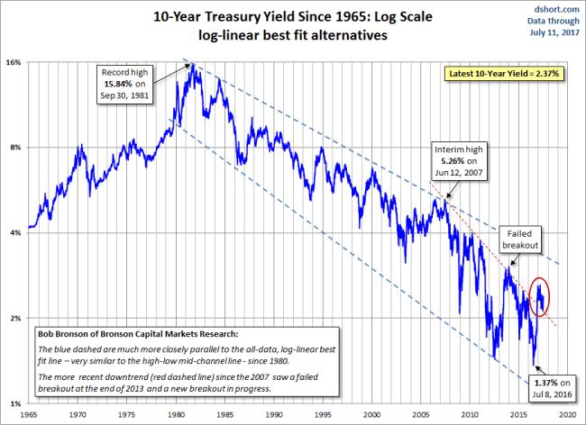 10-year Yield (Log Scale)