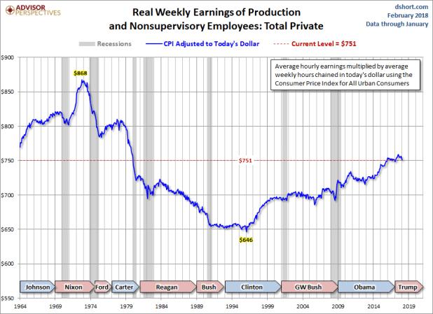 Real Weekly Earnings