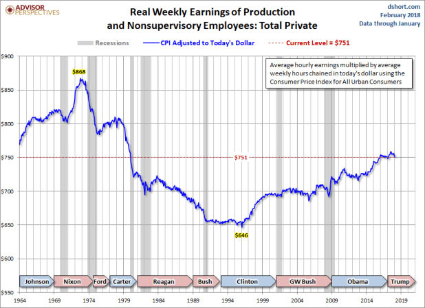 Real Weekly Earnings