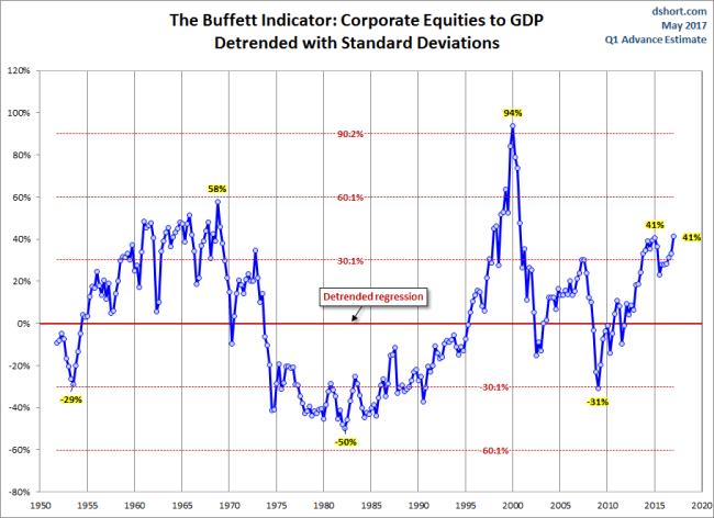 Buffett Indicator Detrended
