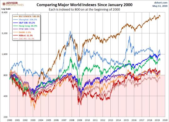 Mercados mundiales desde el año 2000.