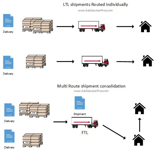 Multi Route shipment consolidation
