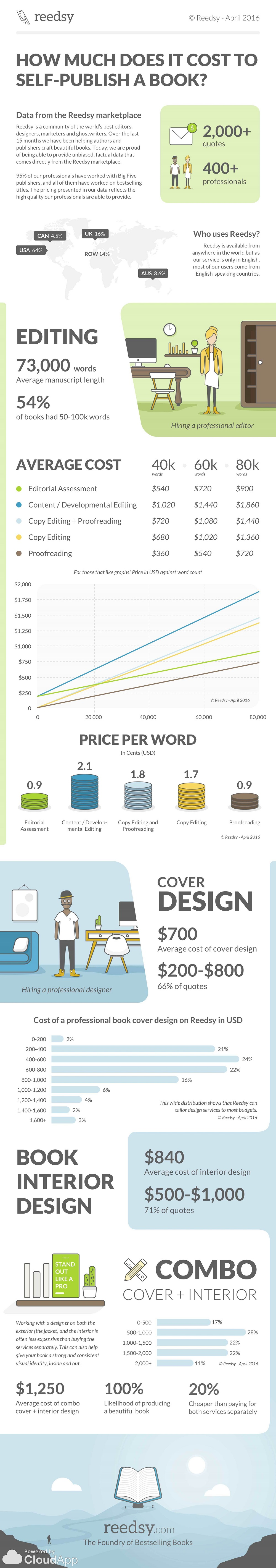 Reedsy Self-Publishing Infographic (GalleyCat)