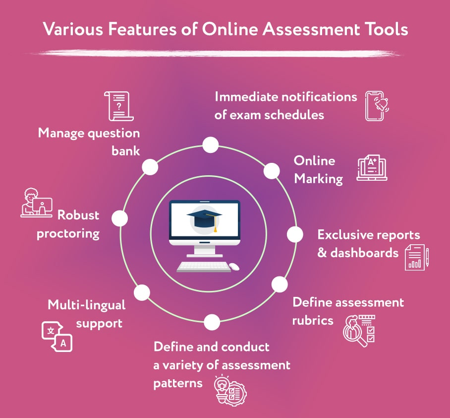 Online Assessment Tools Features