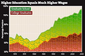 Figure 1. Percentage by which the wage of workers with college and graduate school educations exceeds that of workers with high school only.