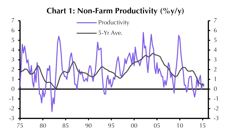 090215productivity
