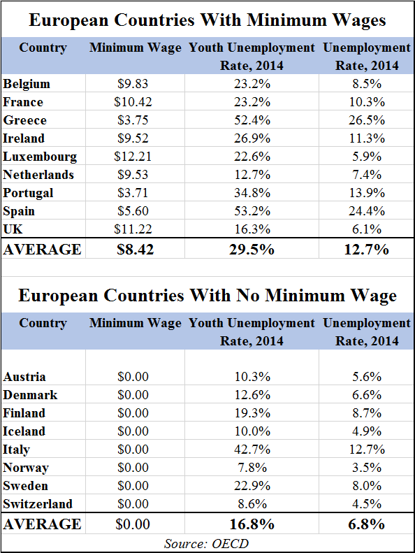 European Countries with Minimum Wages Chart