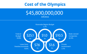 A Screenshot of the Anti-Corruption Foundation's Website about the Sochi Olympics