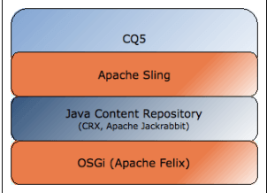 adobe-cq-technology-stack-aemcq5tutorials
