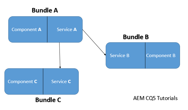 osgi bundle interaction in aem