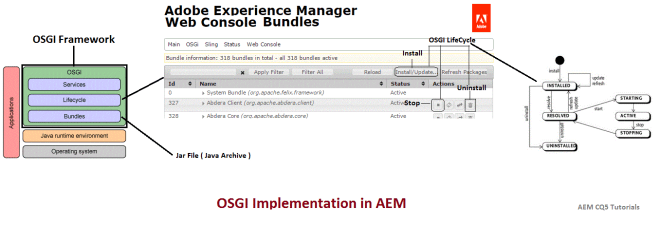 osgi-implementation-in-aem