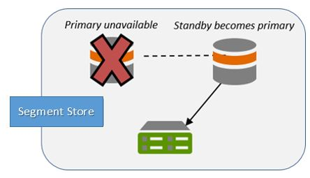 primary failover pocedure aem