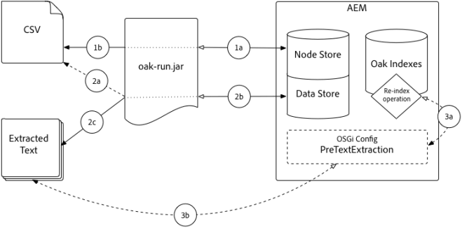 text-preextraction-architecture