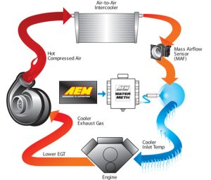 WaterMethanol Injection Kit for Turbo Diesel Engines | AEM