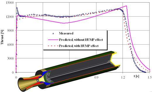 Simulação de empuxo do motor ao longo de seu funcionamento.
