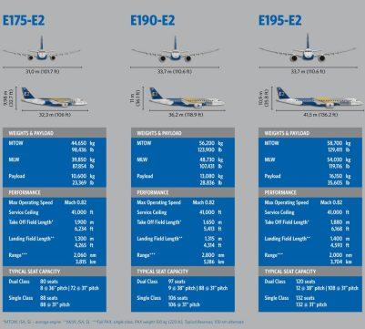 Uma pequena correção. Dia 24 a Embraer anunciou que a asa do E195 E2 seria 1,4m maior do que a estimada em projeto.