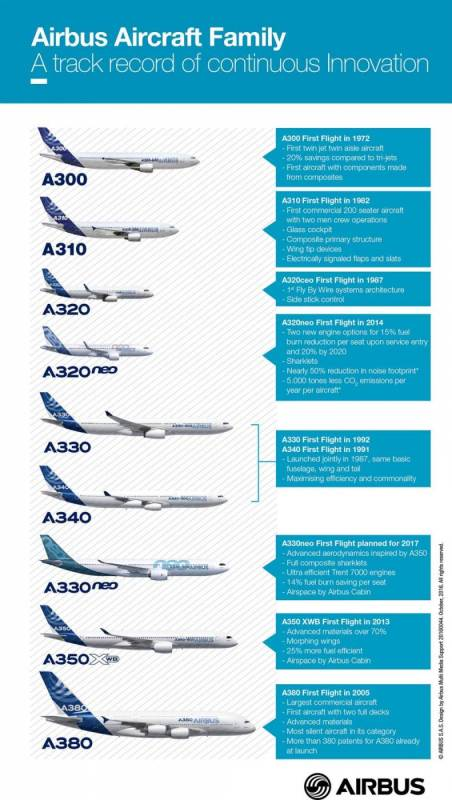 airbus_aircraft_family_continous_innovation_infographics_oct_2016-1