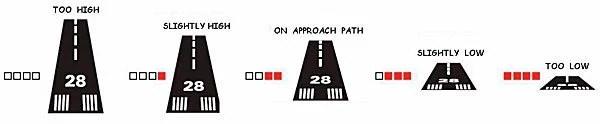 Como funciona o sistema PAPI. Foto - Transport Canada