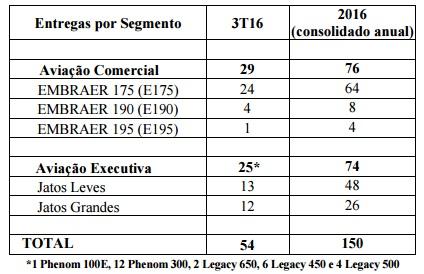 tabela1-embraer