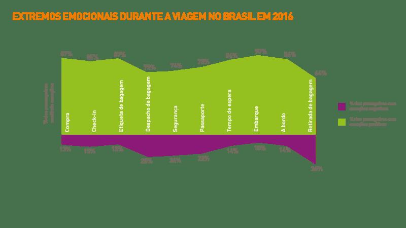 1705-brazil_passenger-it-trends-survey-charts-2016_portuguese_v2art-03