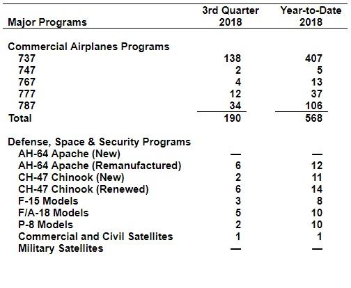 Tabela Entregas Aeronaves Boeing