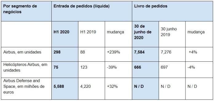 Tabela Pedidos Airbus H1 2020
