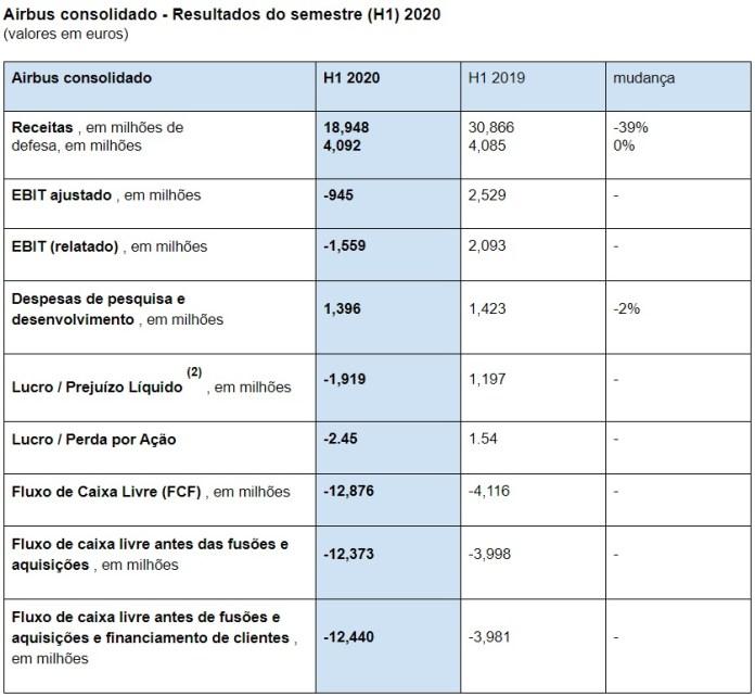Tabela Resultados Financeiros Airbus H1 2020