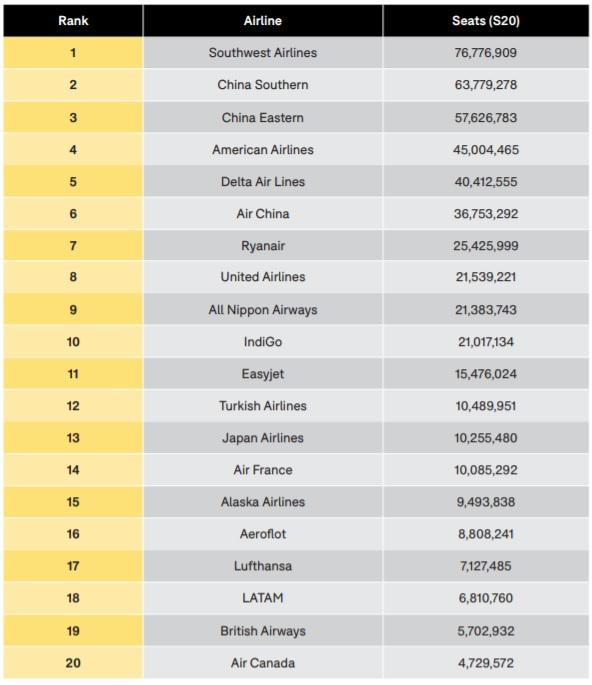 OAG Ranking Empresas Aéreas 2020 Legenda