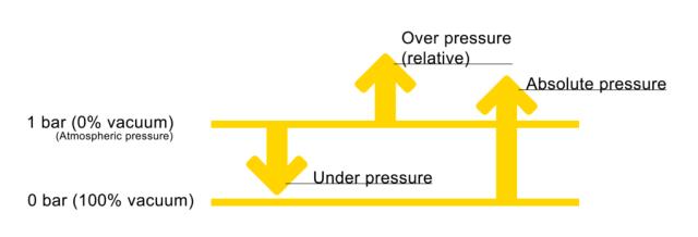 Visualisation of under pressure