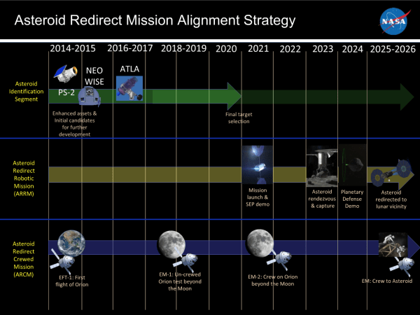 Asteroid Redirect Mission Timeline Picture