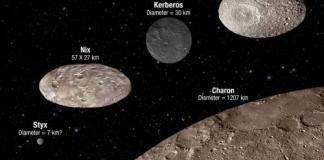 Moons of Pluto - comparing sizes