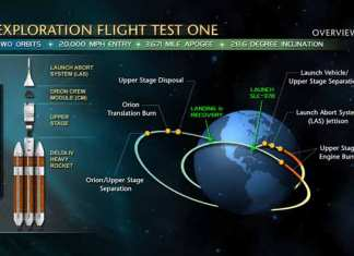 NASA Exploration Flight Test One