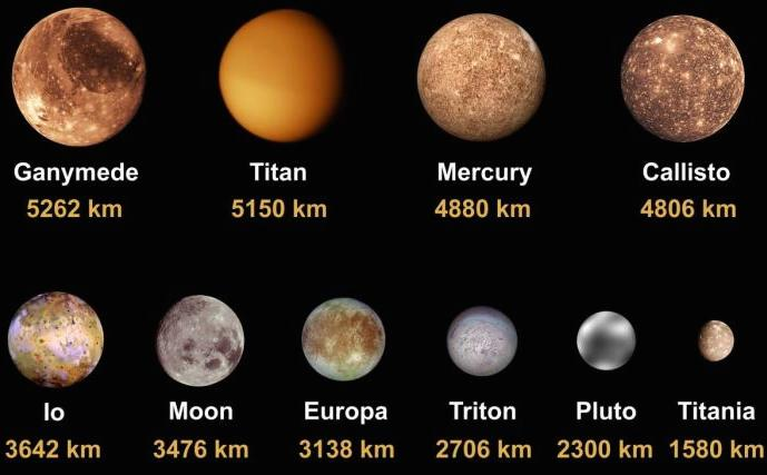 Largest Moons in the Solar System