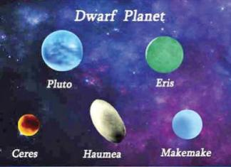 Dwarf Planets for Kids