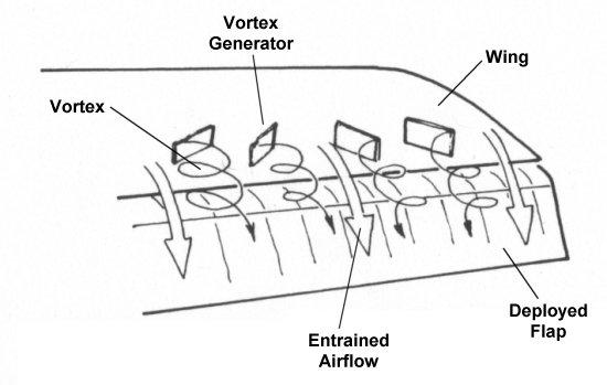 Aerospaceweb.org | Ask Us - Wing Vortex Devices