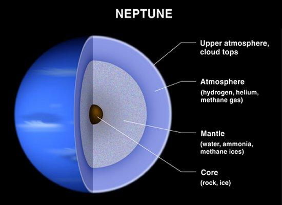 Nov 18: Uranus/Neptune