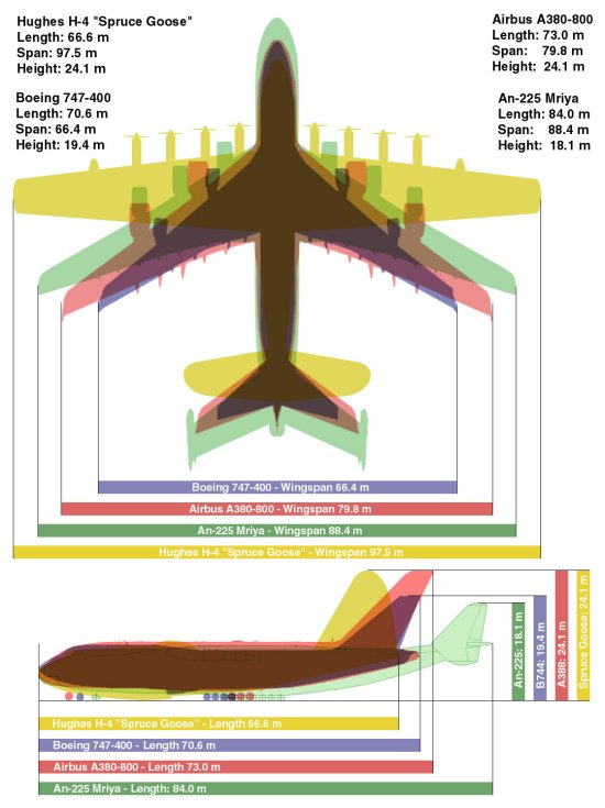 Relative size comparison of the Spruce Goose, An-225, A380, and 747