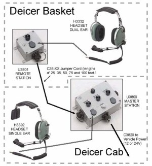 David Clark U3815 Radio InterfaceHeadset Station  AERO Specialties