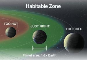 La recherche de la vie sur les exoplanètes habitables