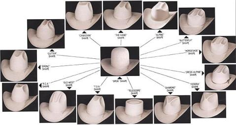 Types of Hats'
