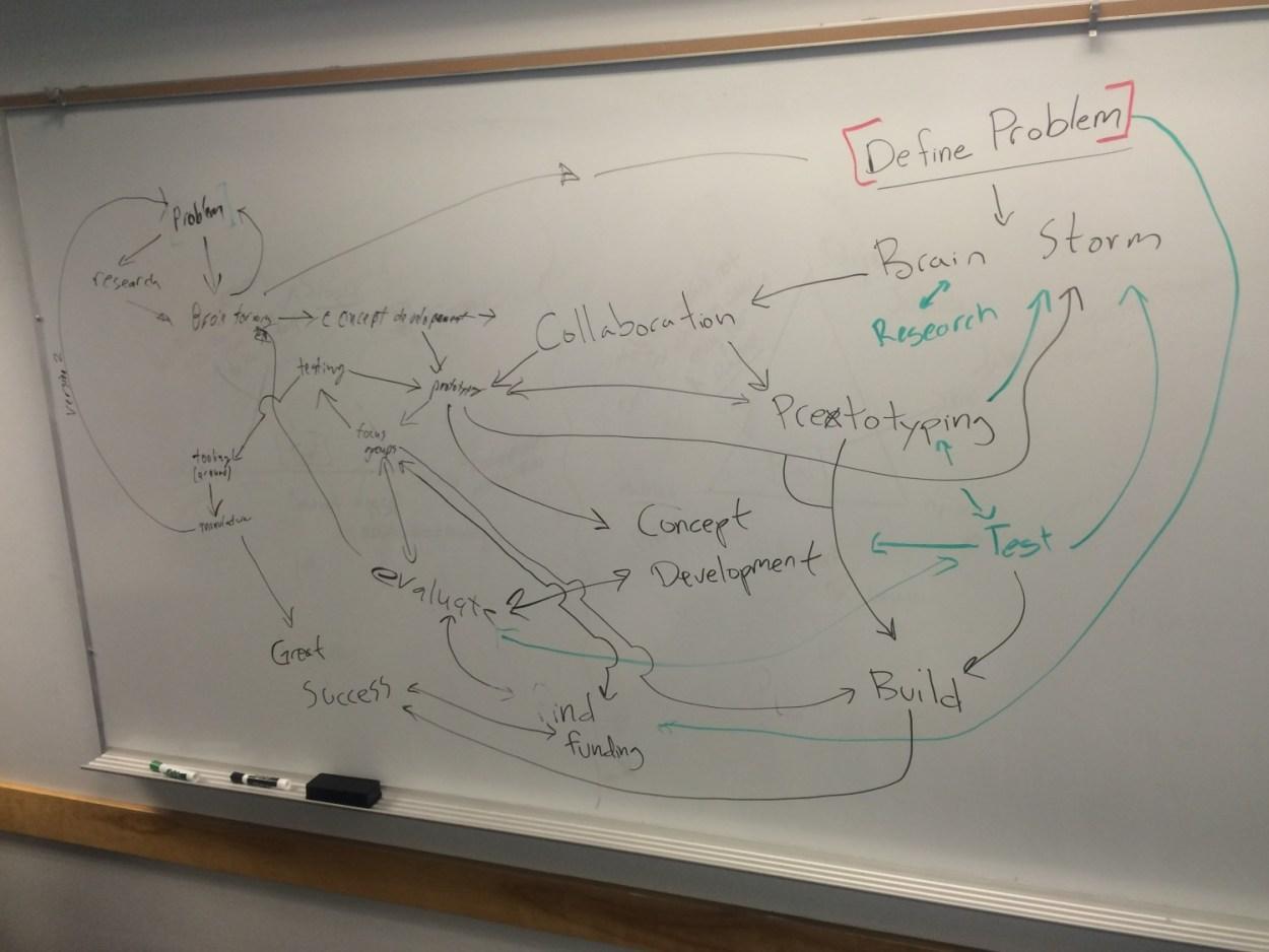 Figure 1; Design Process (Created By: Erick Pena, Gardner Nichols, Mathew Tabor)