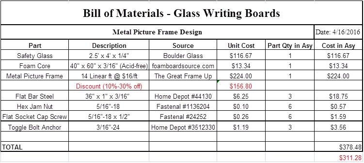 Table 1: Bill of Materials for Glass Writing Boards