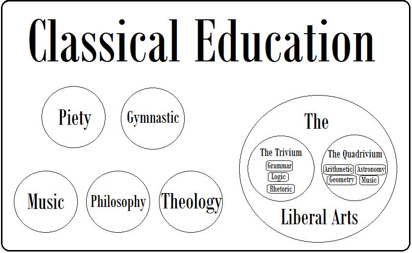 Classical Educagtion Diagram